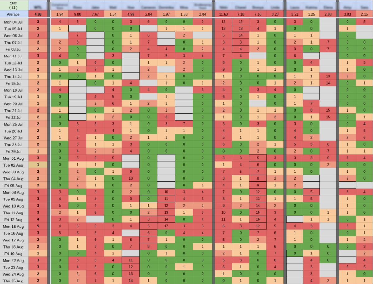 Grid of email data with green, orange and red cells