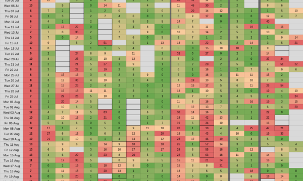 Grid of email data with green, orange and red cells.